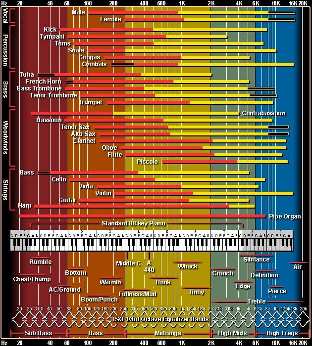 Çalgıların frekans aralıkları 3