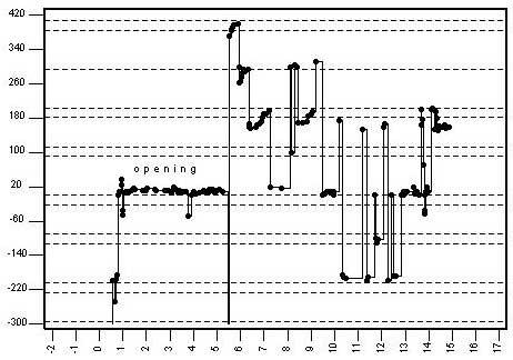 Çalgıların frekans aralıkları 1
