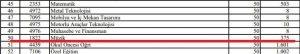 MEB Atama kontenjan Listeleri 3