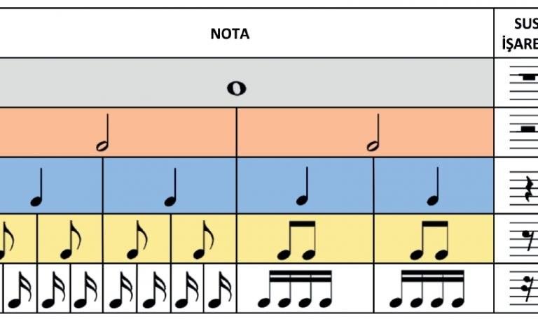 Temel Nota Süreleri 3