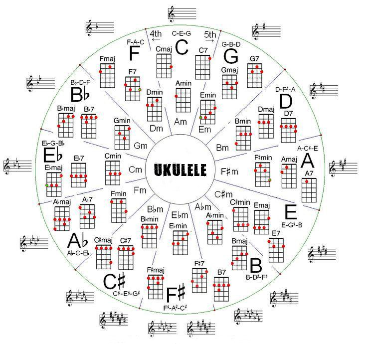 ukulele akorları